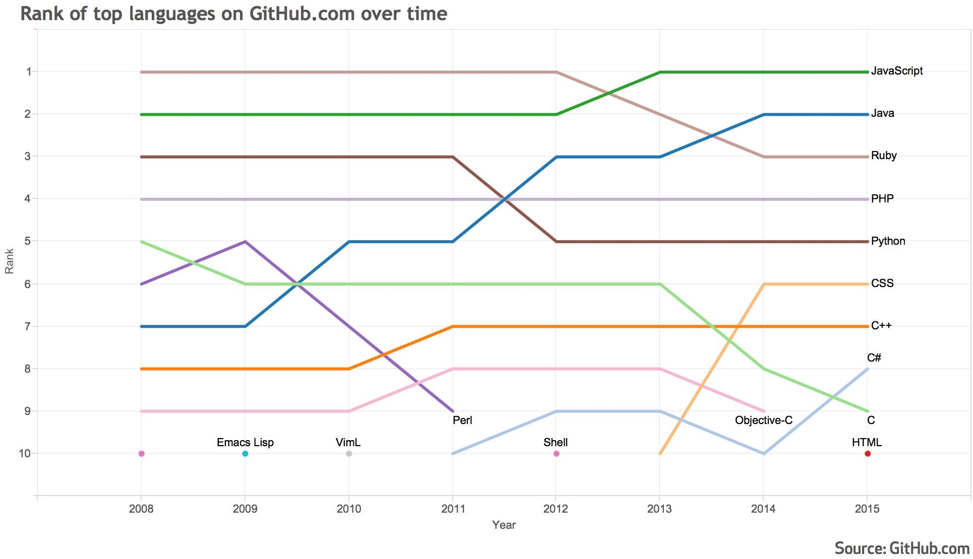 Language tends on Github for 2015